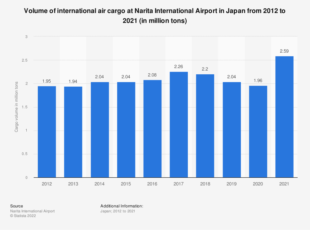 Statistic: Volume of international air cargo at Narita International Airport in Japan from 2011 to 2020 (in million tons)   Statista