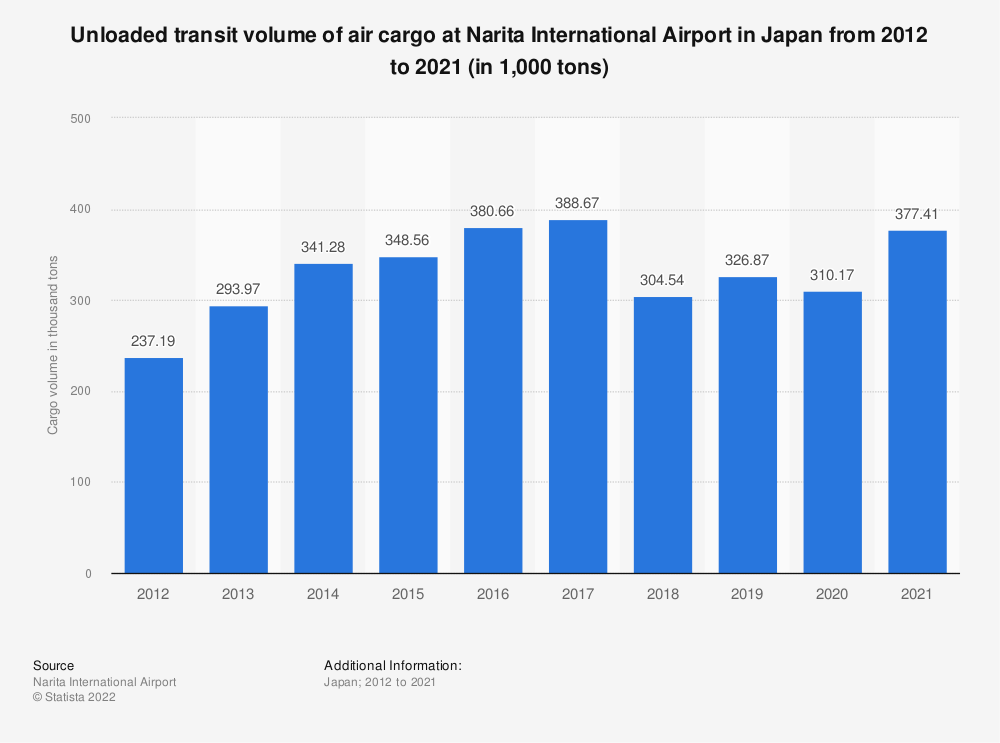 Statistic: Unloaded transit volume of air cargo at Narita International Airport in Japan from 2009 to 2018 (in 1,000 tons) | Statista