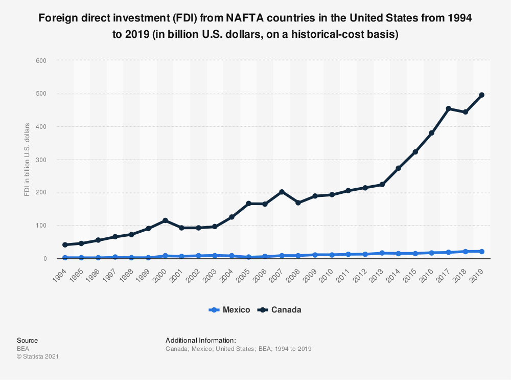 Statistic: Foreign direct investment (FDI) from NAFTA countries in the United States from 1994 to 2019 (in billion U.S. dollars, on a historical-cost basis) | Statista