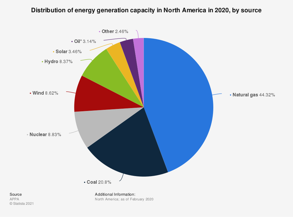 Statistic: Distribution of energy generation capacity in North America in 2020, by source | Statista