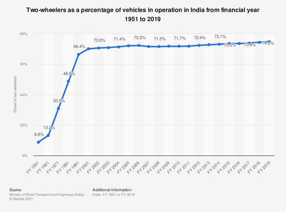 Statistic: Two-wheelers as a percentage of vehicles in operation in India from financial year 1951 to 2017 | Statista