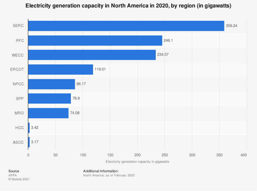 Statistic: Electricity generation capacity in North America in 2020, by region (in gigawatts) | Statista