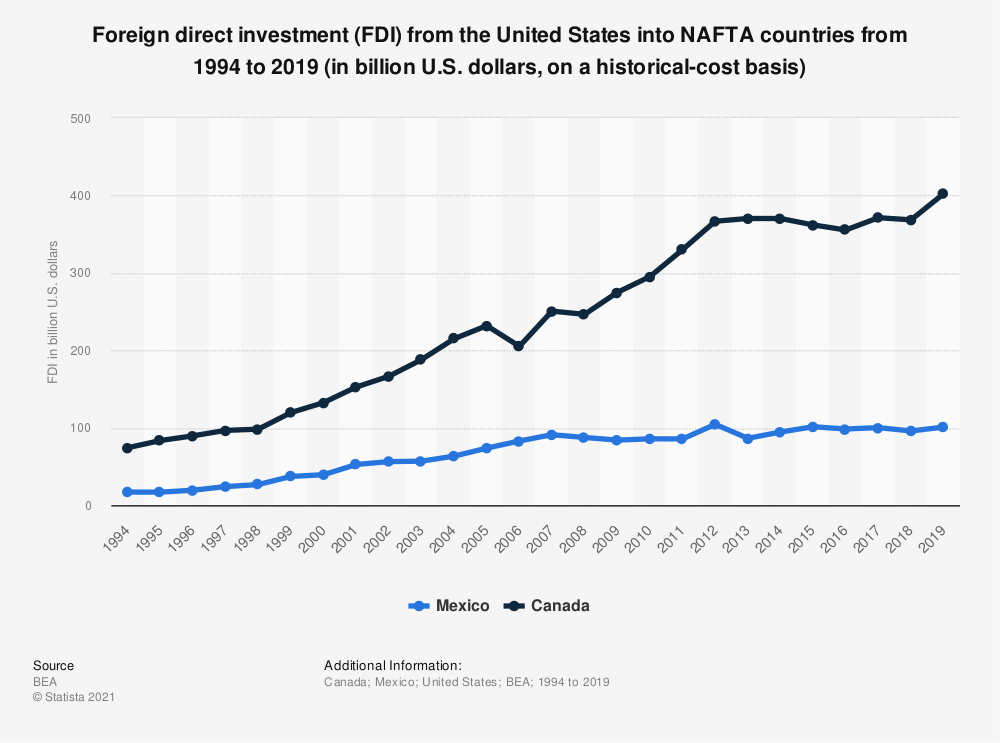 Statistic: Foreign direct investment (FDI) from the United States into NAFTA countries from 1994 to 2019 (in billion U.S. dollars, on a historical-cost basis) | Statista