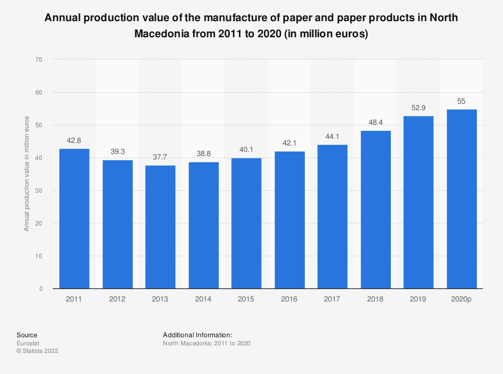 Statistic: Annual production value of the manufacture of paper and paper products in North Macedonia from 2011 to 2016 (in million euros) | Statista