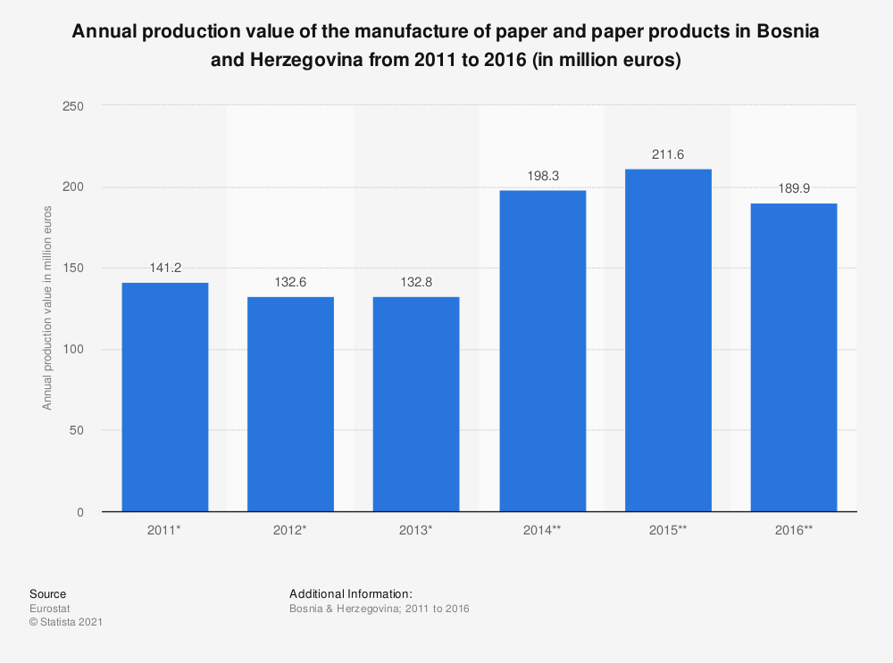 Statistic: Annual production value of the manufacture of paper and paper products in Bosnia and Herzegovina from 2011 to 2016 (in million euros) | Statista