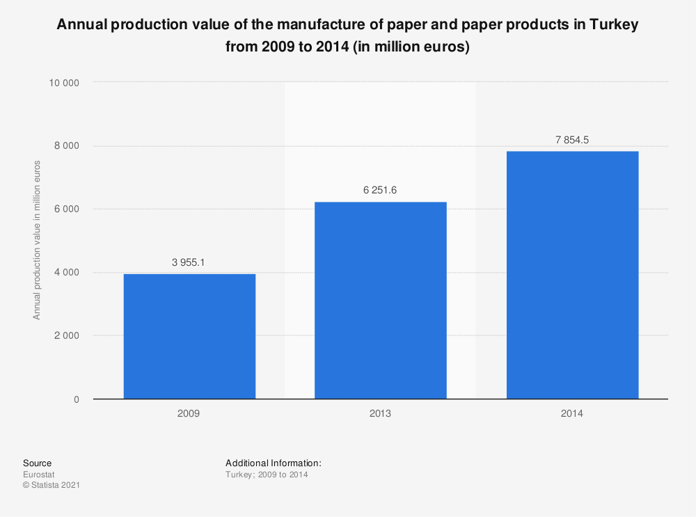 Statistic: Annual production value of the manufacture of paper and paper products in Turkey from 2009 to 2014 (in million euros) | Statista