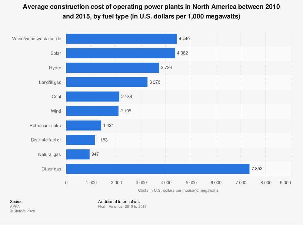 Statistic: Average construction cost of operating power plants in North America between 2010 and 2015, by fuel type (in U.S. dollars per 1,000 megawatts) | Statista