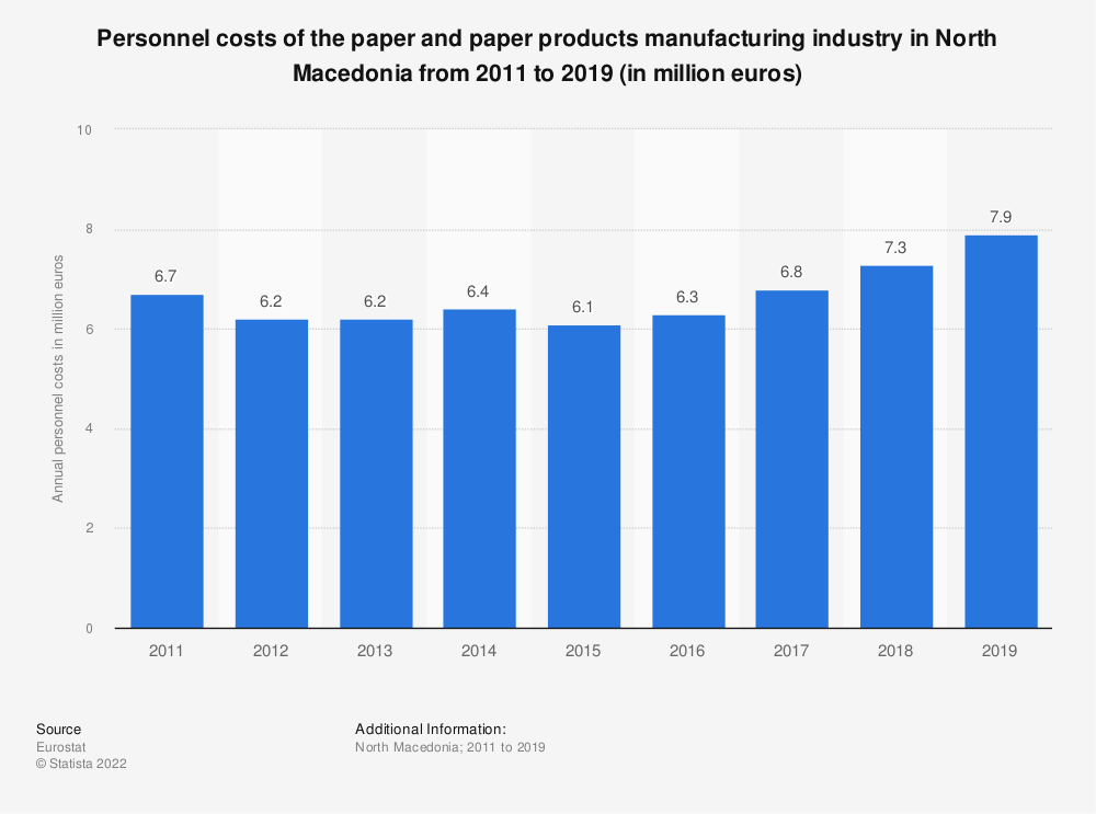 Statistic: Personnel costs of the paper and paper products manufacturing industry in North Macedonia from 2012 to 2016 (in million euros) | Statista