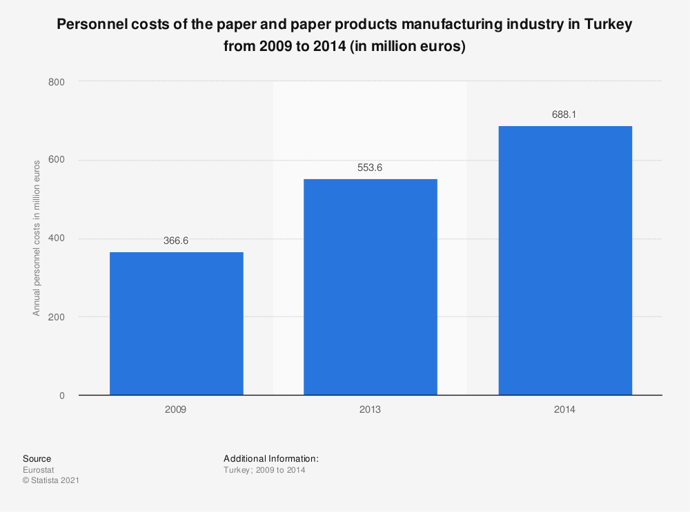 Statistic: Personnel costs of the paper and paper products manufacturing industry in Turkey from 2009 to 2014 (in million euros) | Statista