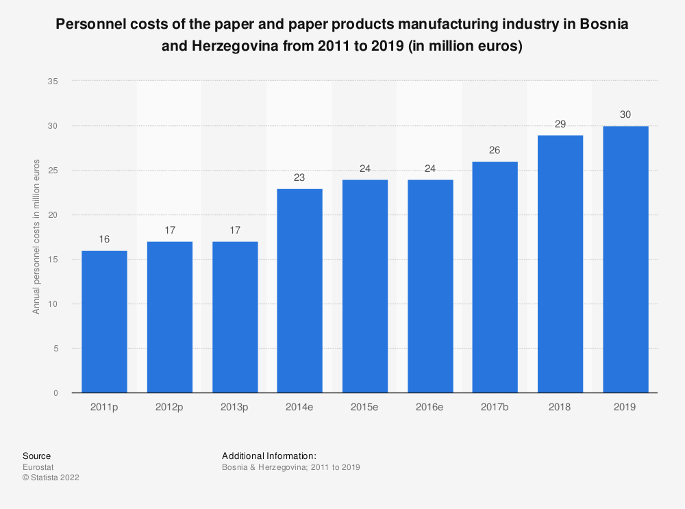 Statistic: Personnel costs of the paper and paper products manufacturing industry in Bosnia and Herzegovina from 2011 to 2016 (in million euros) | Statista