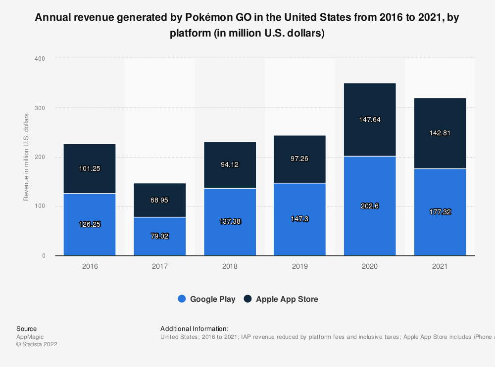 Statistic: Annual revenue generated by Pokémon GO in the United States from 2016 to 2021, by platform (in million U.S. dollars) | Statista