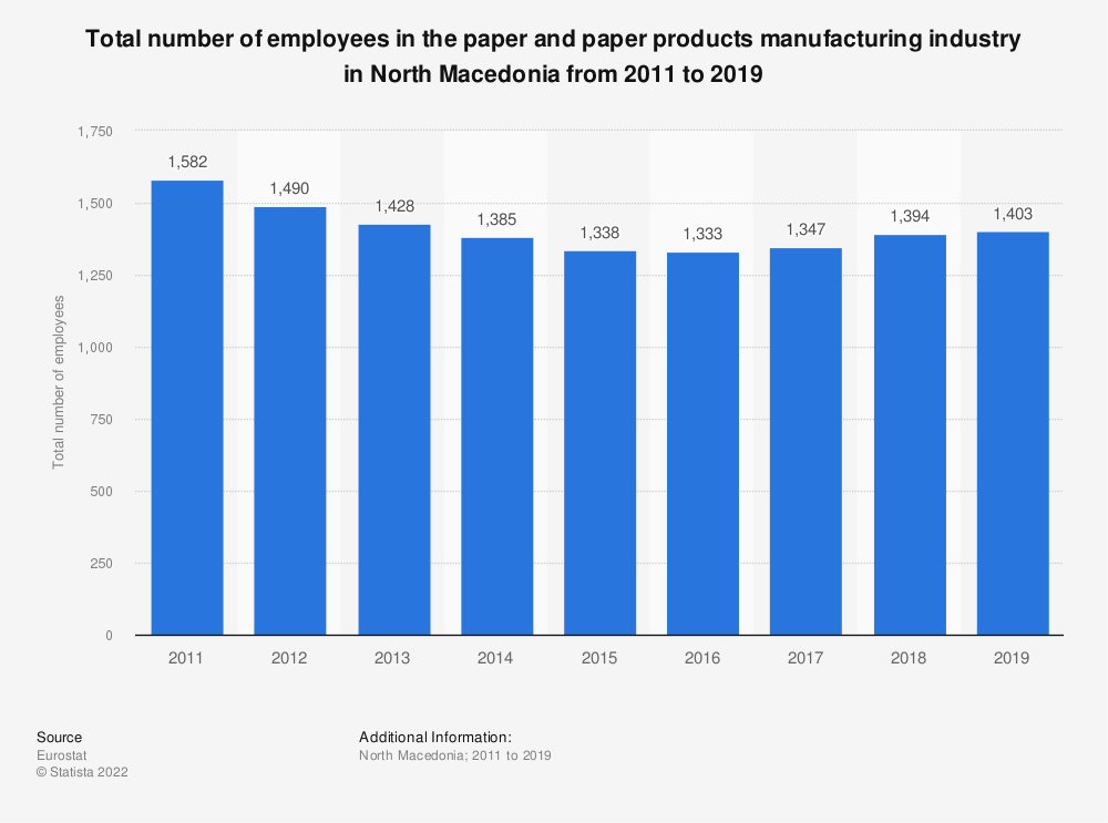 Statistic: Total number of employees in the paper and paper products manufacturing industry in North Macedonia from 2011 to 2014 | Statista