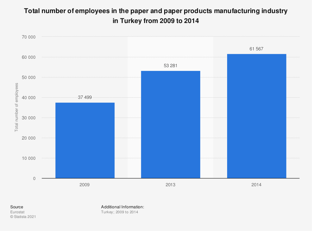 Statistic: Total number of employees in the paper and paper products manufacturing industry in Turkey from 2009 to 2014 | Statista