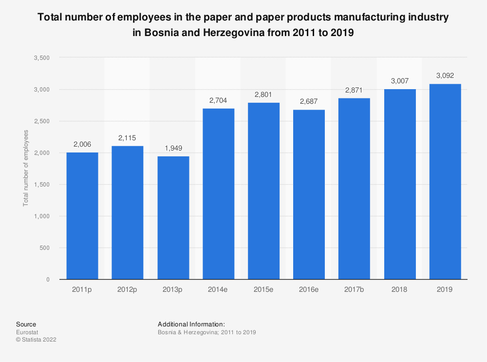 Statistic: Total number of employees in the paper and paper products manufacturing industry in Bosnia and Herzegovina from 2011 to 2016 | Statista