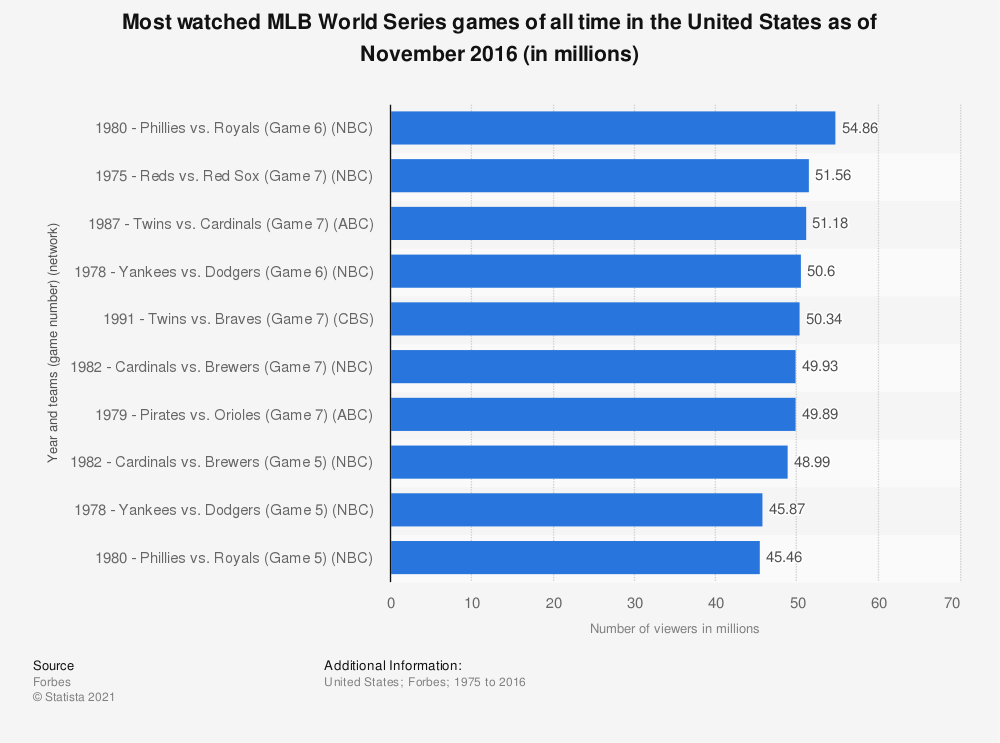 Statistic: Most watched MLB World Series games of all time in the United States as of November 2016 (in millions) | Statista