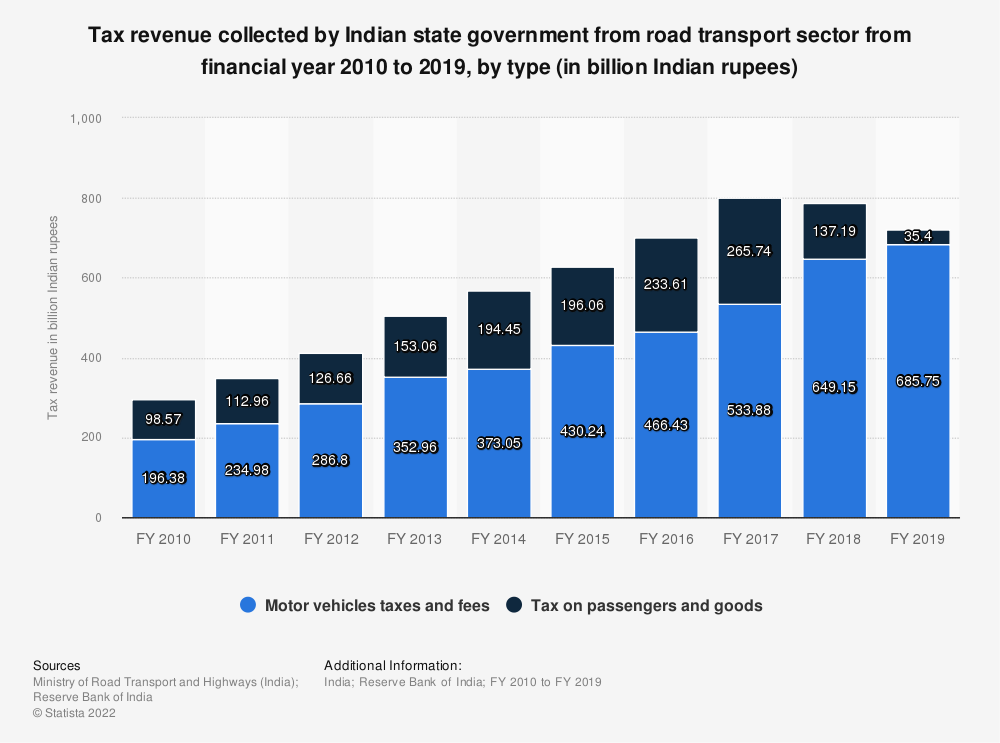 Statistic: Tax revenue collected by Indian state government from road transport sector from financial year 2010 to 2017, by type (in billion Indian rupees) | Statista