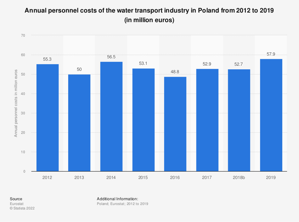 Statistic: Annual personnel costs of the water transportindustry in Poland from 2012 to 2016 (in million euros) | Statista