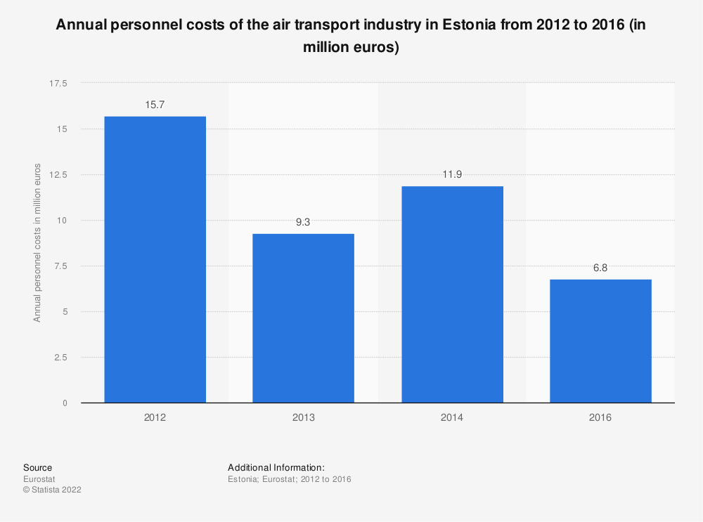 Statistic: Annual personnel costs of the air transportindustry in Estonia from 2012 to 2016 (in million euros) | Statista