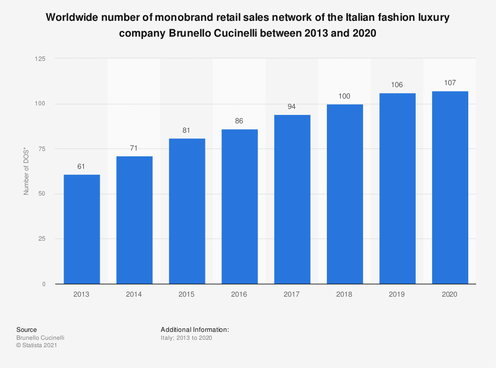 Statistic: Worldwide number of retail directly operated stores* of the Italian fashion luxury company Brunello Cucinelli between 2013 and 2018 | Statista