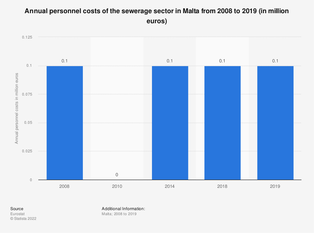 Statistic: Annual personnel costs of the sewerage sector in Malta from 2008 to 2014 (in million euros) | Statista