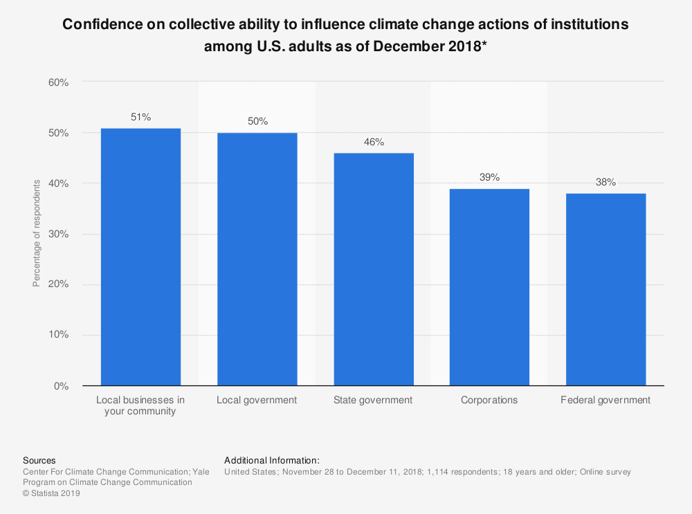 Statistic: Confidence on collective ability to influence climate change actions of institutions among U.S. adults as of December 2018* | Statista