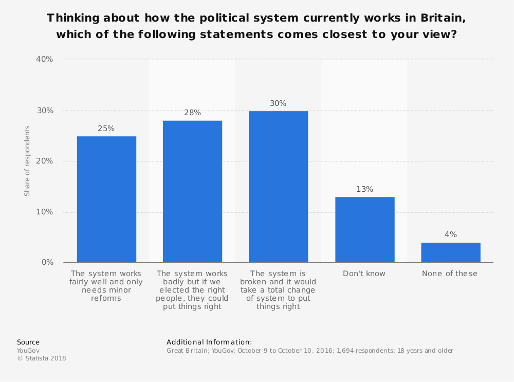 Statistic: Thinking about how the political system currently works in Britain, which of the following statements comes closest to your view? | Statista