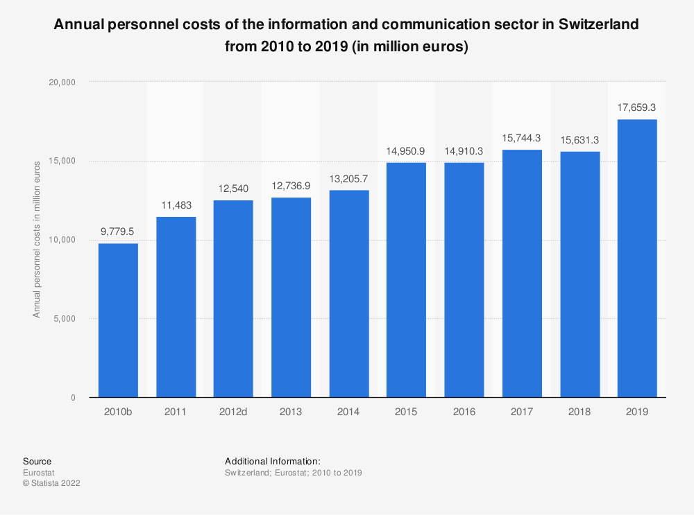 Statistic: Annual personnel costs of the information and communication sector in Switzerland from 2009 to 2017 (in million euros) | Statista