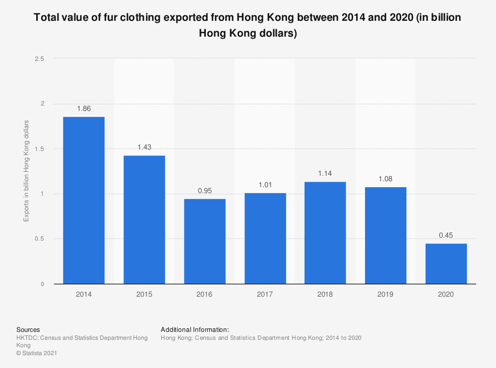Statistic: Total value of fur clothing exported from Hong Kong between 2014 and 2019 (in billion Hong Kong dollars) | Statista
