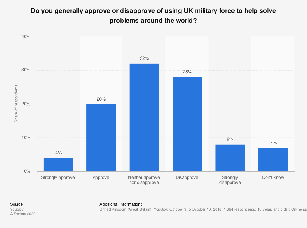 Statistic: Do you generally approve or disapprove of using UK military force to help solve problems around the world? | Statista