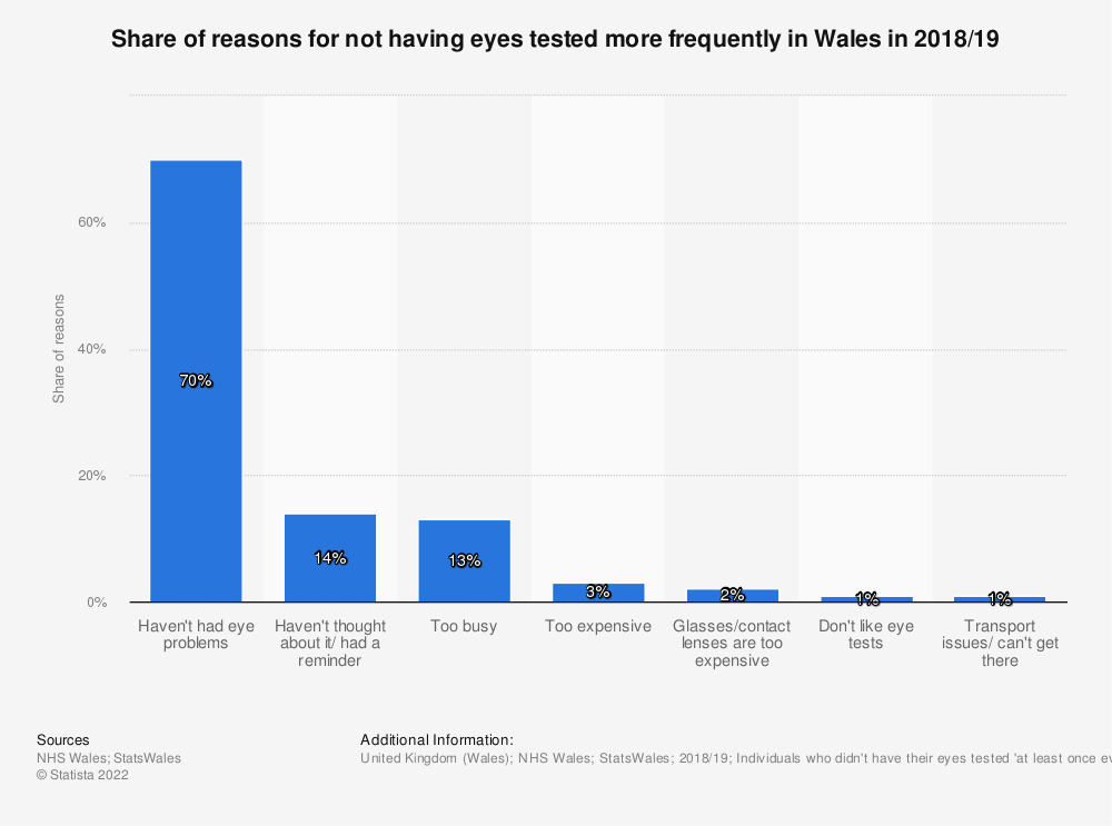 Statistic: Share of reasons for not having eyes tested more frequently in Wales in 2018/19 | Statista