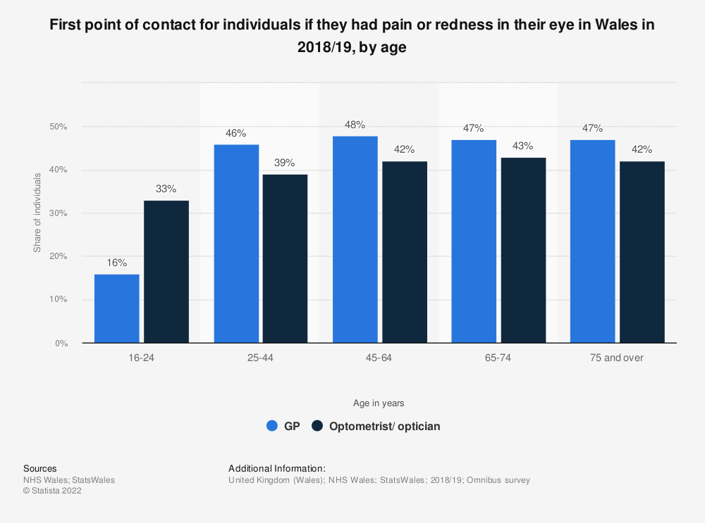 Statistic: First point of contact for individuals who had pain or redness in their eye in Wales in 2016/17, by age | Statista