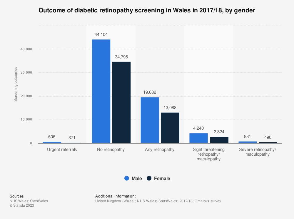 Statistic: Outcome of diabetic retinopathy screening in Wales in 2017/18, by gender | Statista