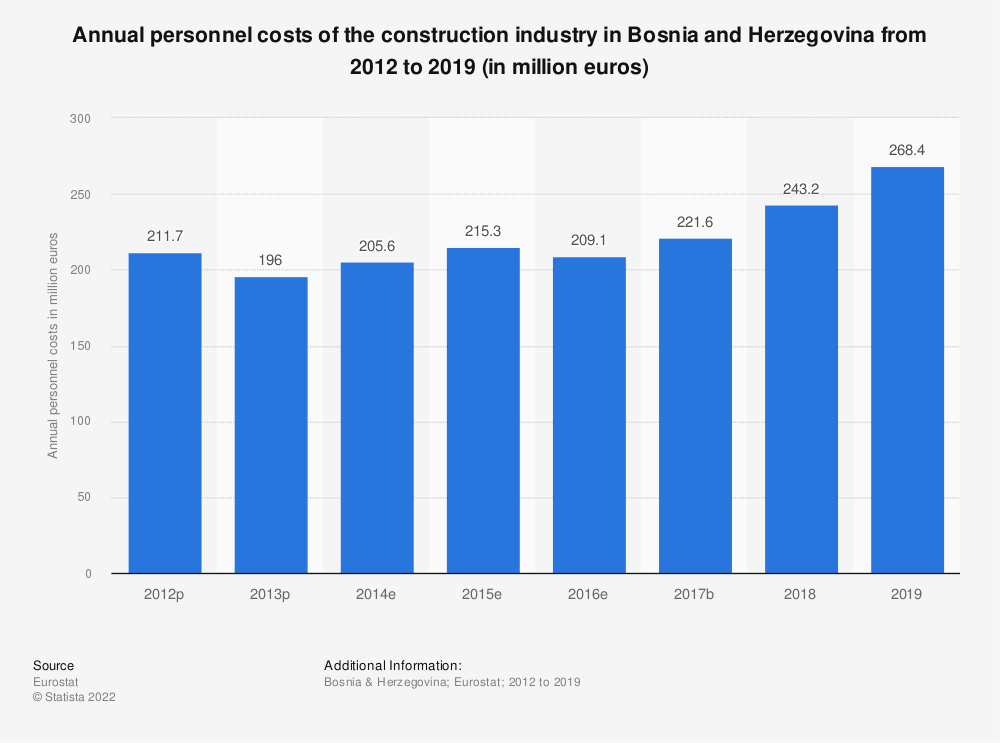 Statistic: Annual personnel costs of the construction industry in Bosnia and Herzegovina from 2012 to 2016 (in million euros) | Statista