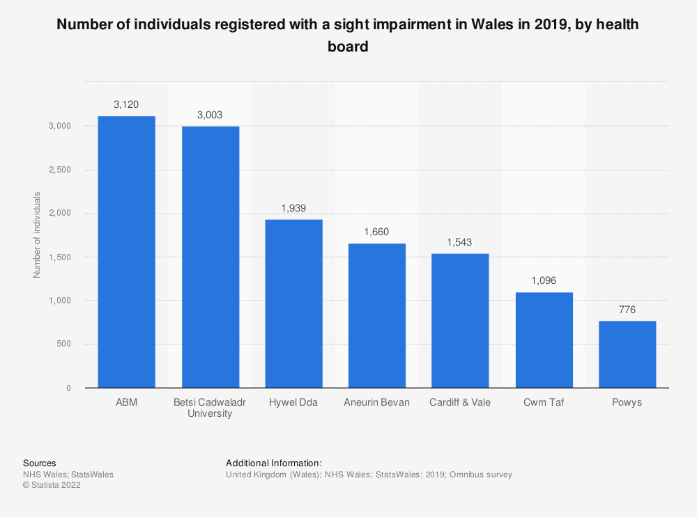 Statistic: Number of individuals reporting eye and hearing conditions in Wales in 2016/17 | Statista