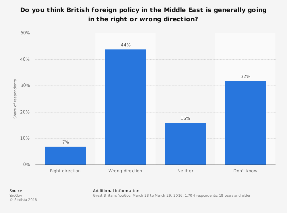 Statistic: Do you think British foreign policy in the Middle East is generally going in the right or wrong direction? | Statista