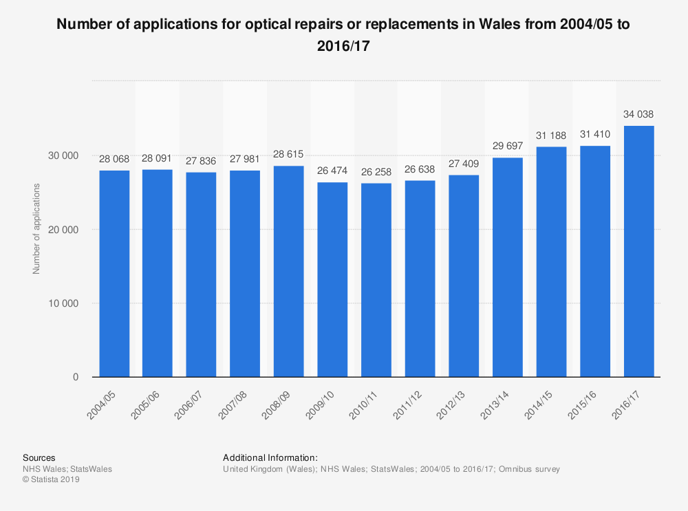 Statistic: Number of applications for optical repairs or replacements in Wales from 2004/05 to 2016/17 | Statista