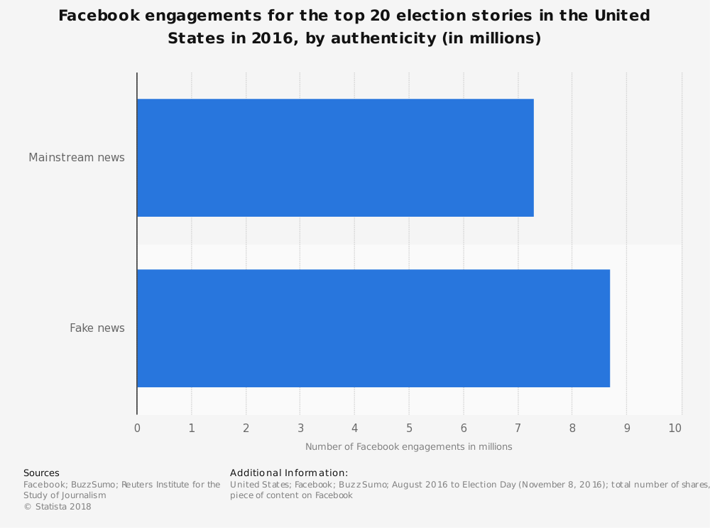 Statistic: Facebook engagements for the top 20 election stories in the United States in 2016, by authenticity (in millions) | Statista