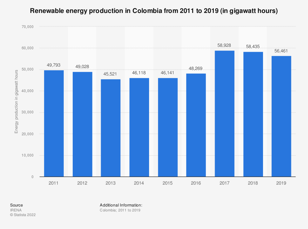 Statistic: Renewable energy production in Colombia from 2008 to 2016 (in gigawatt hours) | Statista