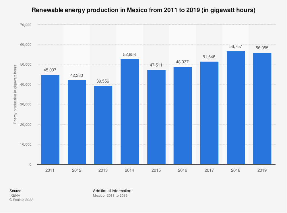 Statistic: Renewable energy production in Mexico from 2009 to 2017 (in gigawatt hours) | Statista