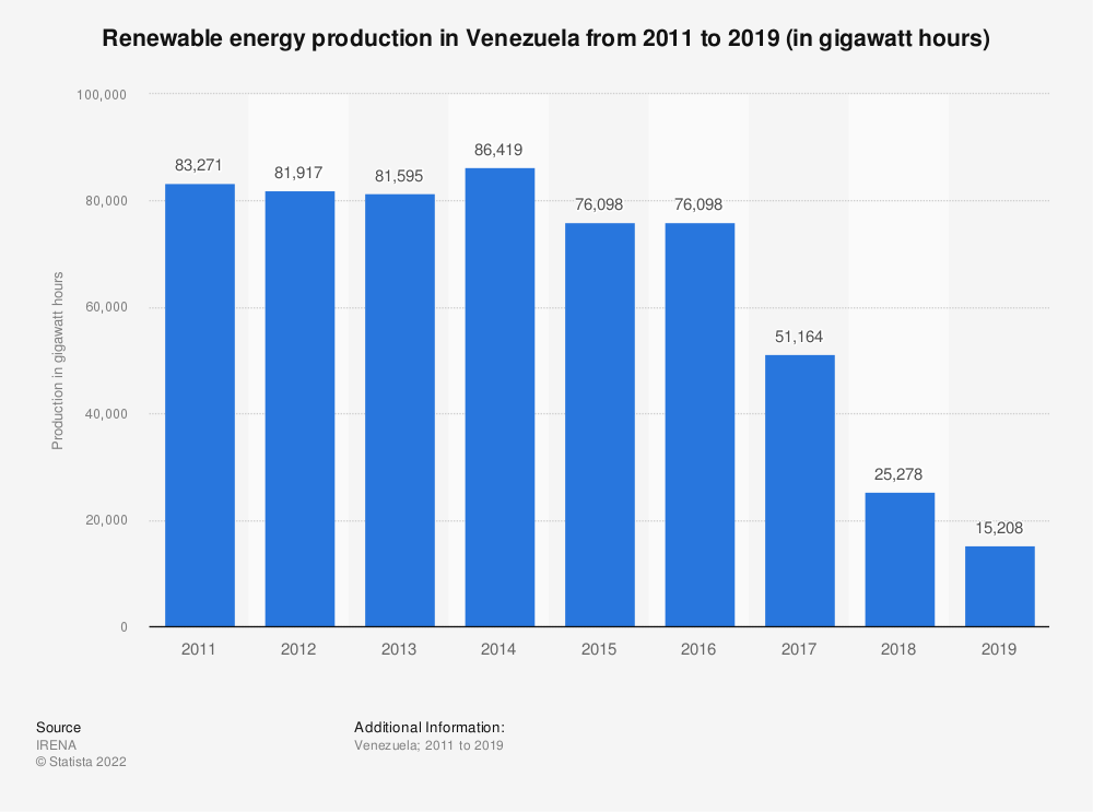 Statistic: Renewable energy production in Venezuela from 2008 to 2016 (in gigawatt hours) | Statista
