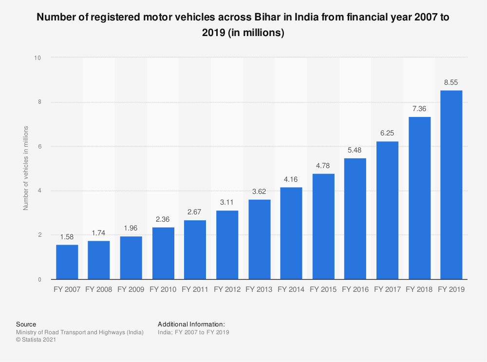 Statistic: Number of registered motor vehicles across Bihar in India from financial year 2007 to 2017 (in millions) | Statista