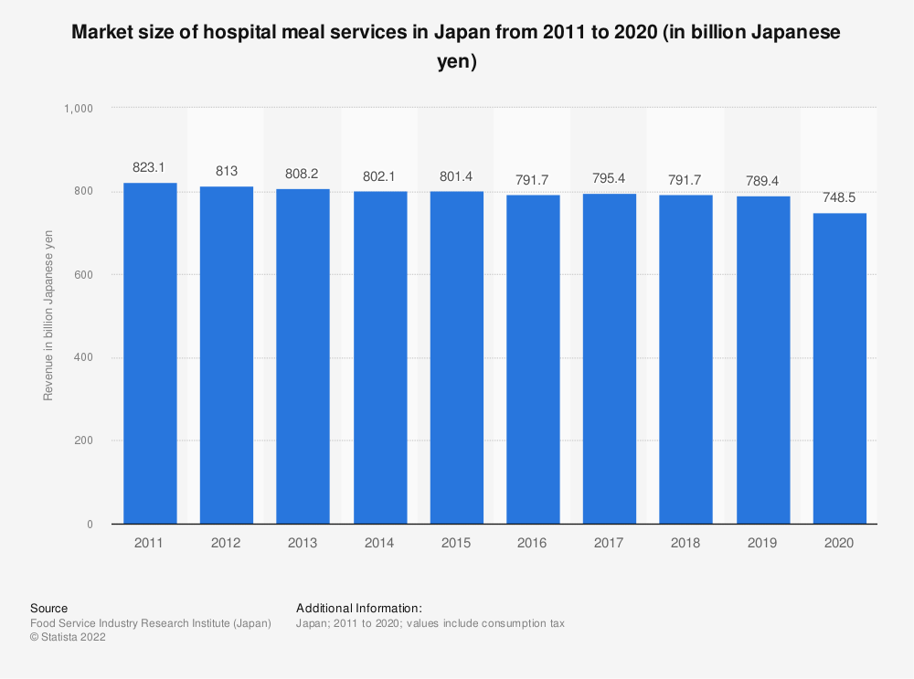 Statistic: Revenue of the hospital meal suppliers in Japan from 2009 to 2018 (in billion Japanese yen) | Statista