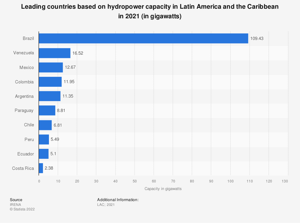 Statistic: Leading countries based on hydropower capacity in Latin America and the Caribbean in 2018 (in megawatts) | Statista