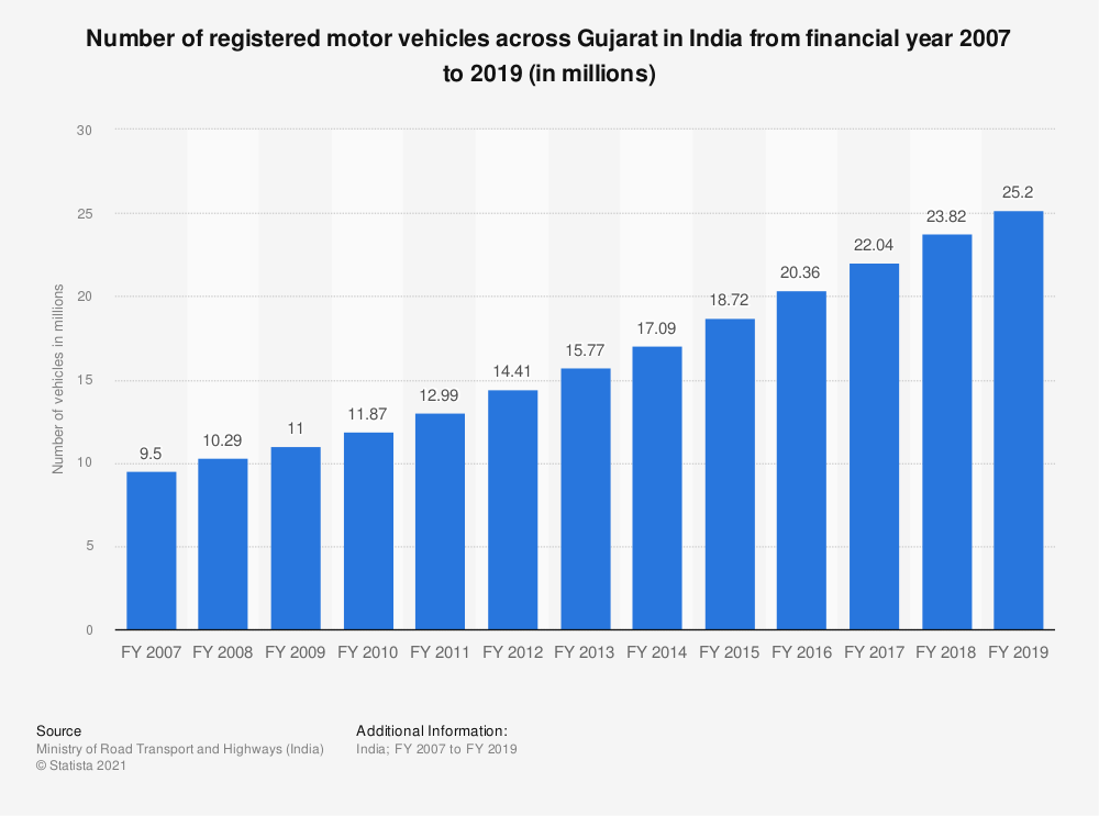 Statistic: Number of registered motor vehicles across Gujarat in India from financial year 2007 to 2017 (in millions)   Statista