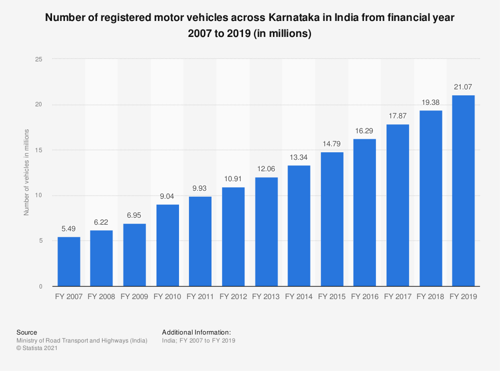 Statistic: Number of registered motor vehicles across Karnataka in India from financial year 2007 to 2017 (in millions) | Statista