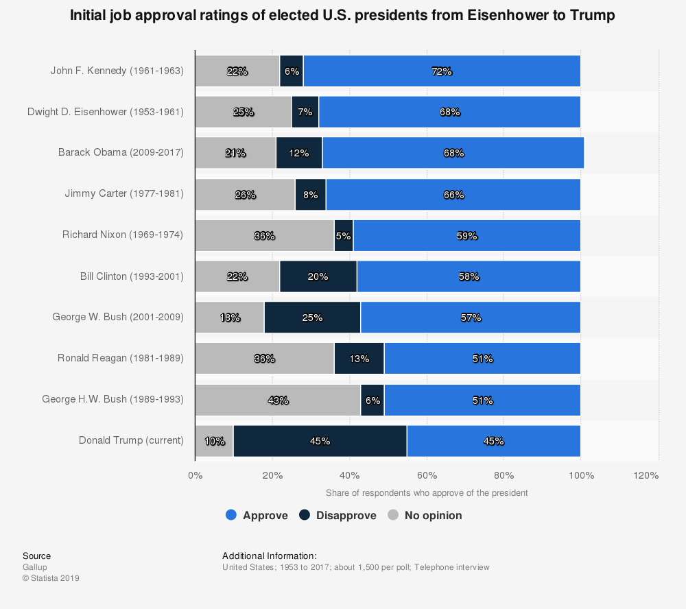 Statistic: Initial job approval ratings of elected U.S. presidents from Eisenhower to Trump | Statista