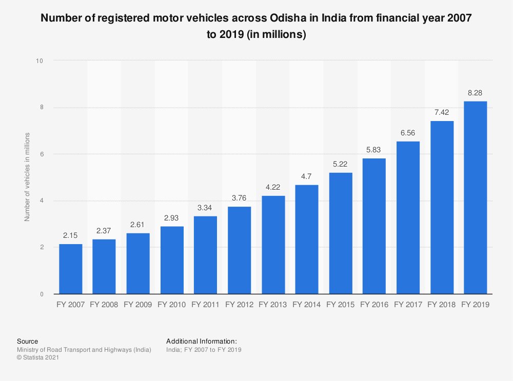 Statistic: Number of registered motor vehicles across Odisha in India from financial year 2007 to 2017 (in millions) | Statista