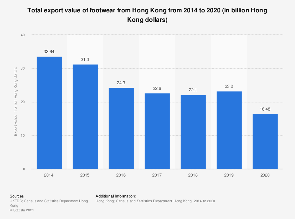 Statistic: Total export value of footwear from Hong Kong from 2014 to 2020 (in billion Hong Kong dollars) | Statista