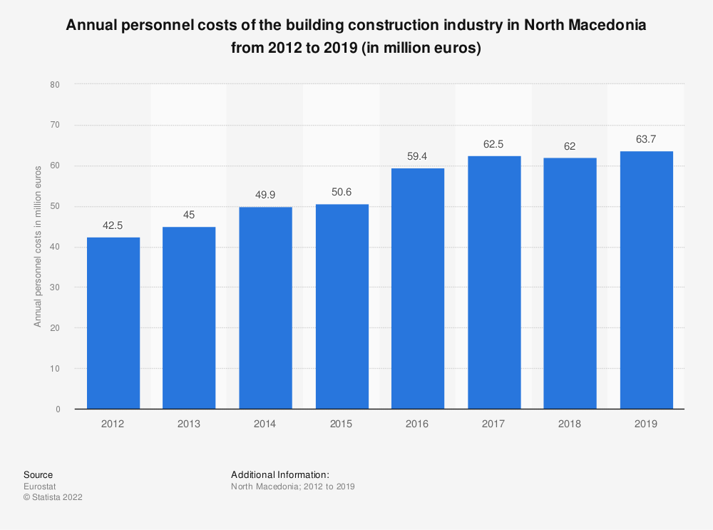 Statistic: Annual personnel costs of the building construction industry in North Macedonia from 2012 to 2014 (in million euros) | Statista
