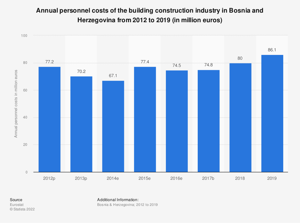 Statistic: Annual personnel costs of the building construction industry in Bosnia and Herzegovina from 2012 to 2016 (in million euros) | Statista